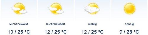 Wettervorhersage für Sofia