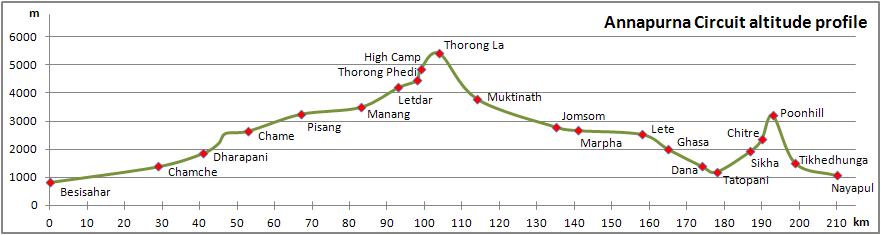 Höhenprofil Annapurna Circuit (Quelle: Wikipedia)