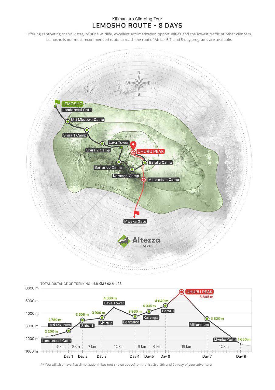 Darstellung Lemosho-Route (Danke an Altezza)