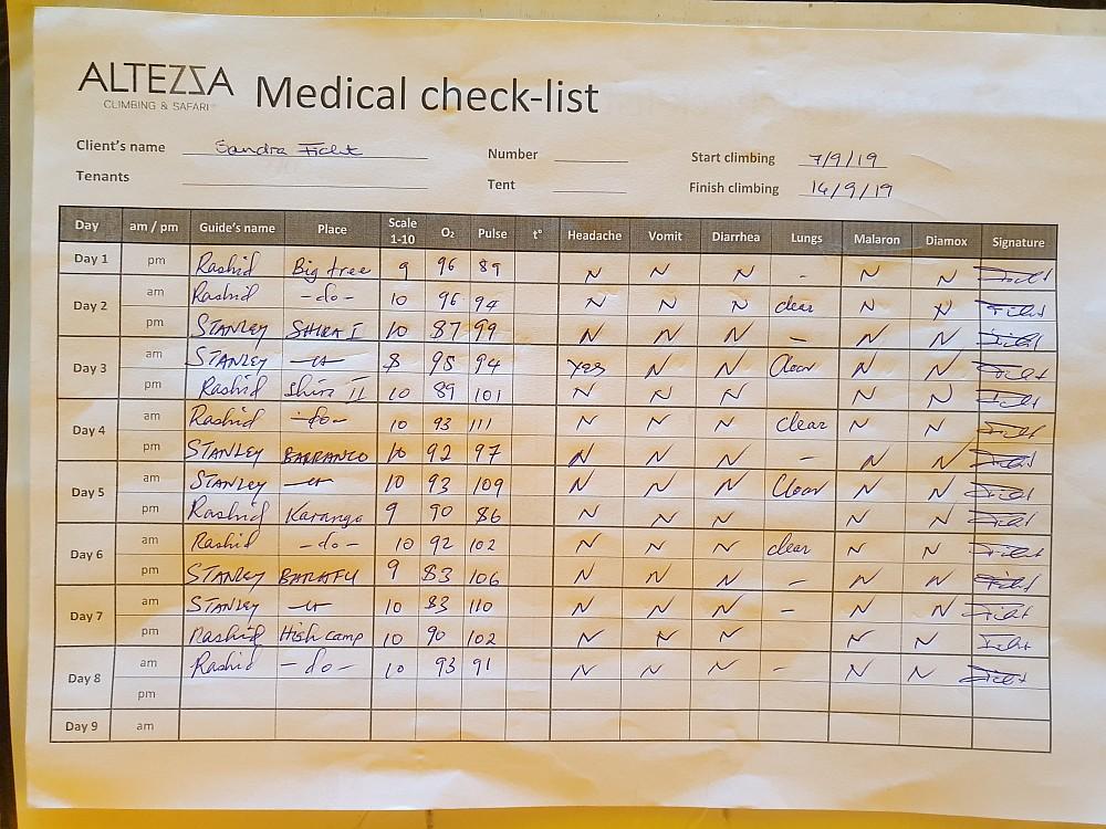 Meine Medical Checks - der Beweis
